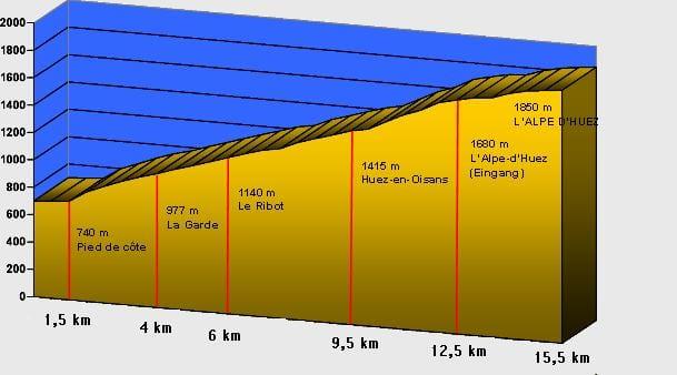 L'Alp-d'Huez