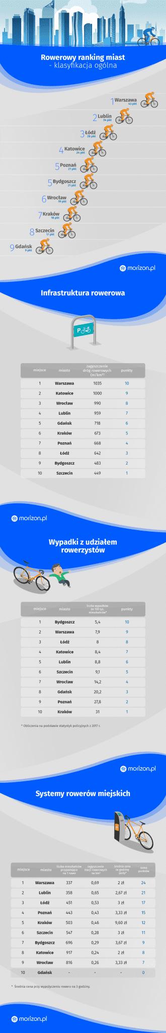 5. infografika - rowerowy ranking miast